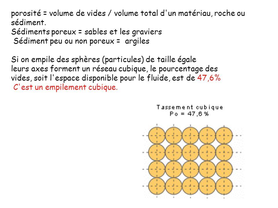 porosité = volume de vides / volume total d'un matériau, roche ou sédiment. Sédiments poreux = sables et les graviers Sédiment peu ou non poreux = arg
