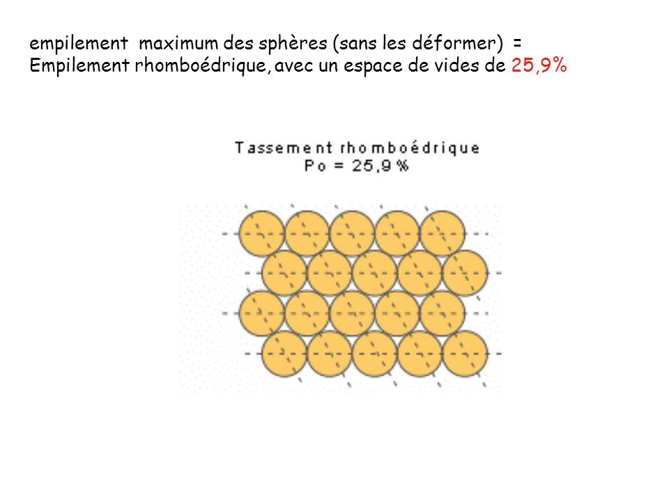 empilement maximum des sphères (sans les déformer) = Empilement rhomboédrique, avec un espace de vides de 25,9%