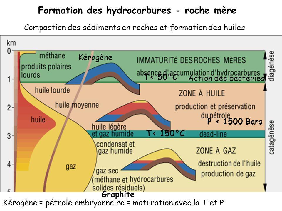 Formation des hydrocarbures - roche mère T< 50°C T< 150°C P < 1500 Bars Graphite Kérogène Kérogène = pétrole embryonnaire = maturation avec la T et P