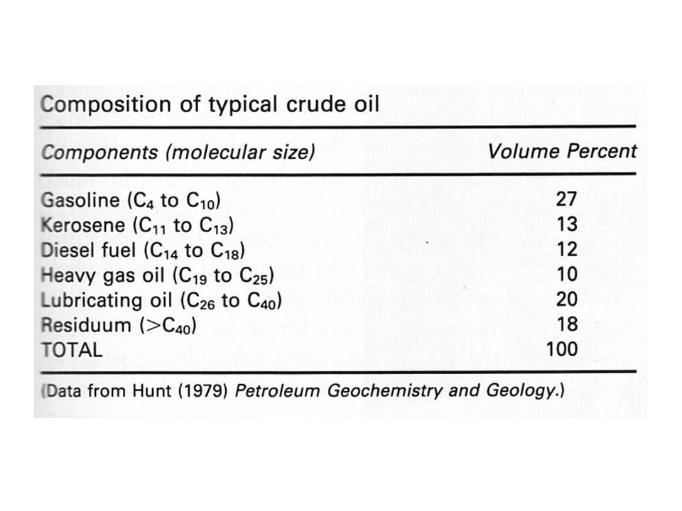 Migration vers les roches réservoirs = « pièges à pétrole » grès argile zones imperméables qui empêchent la remontée des fluides
