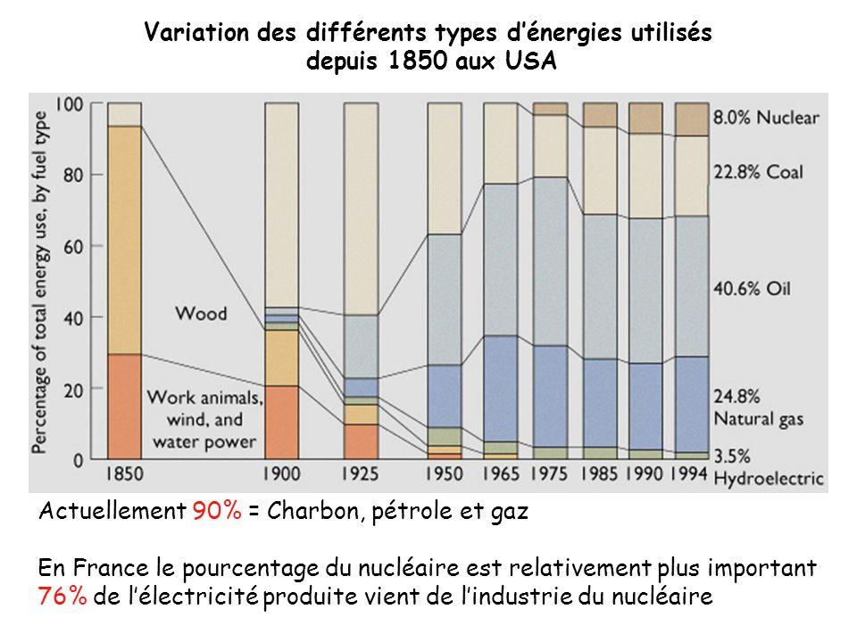 Variation des différents types dénergies utilisés depuis 1850 aux USA Actuellement 90% = Charbon, pétrole et gaz En France le pourcentage du nucléaire