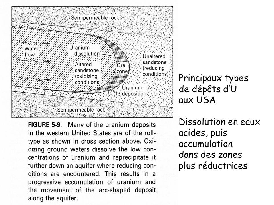 Principaux types de dépôts dU aux USA Dissolution en eaux acides, puis accumulation dans des zones plus réductrices