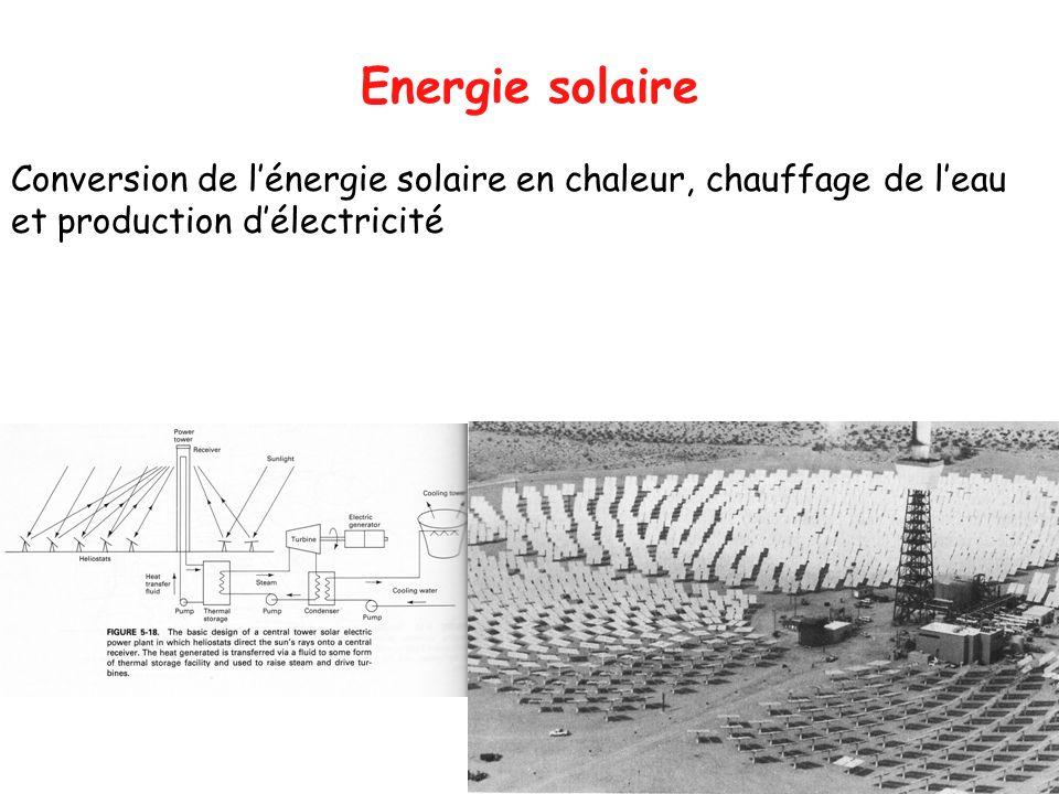 Energie solaire Conversion de lénergie solaire en chaleur, chauffage de leau et production délectricité