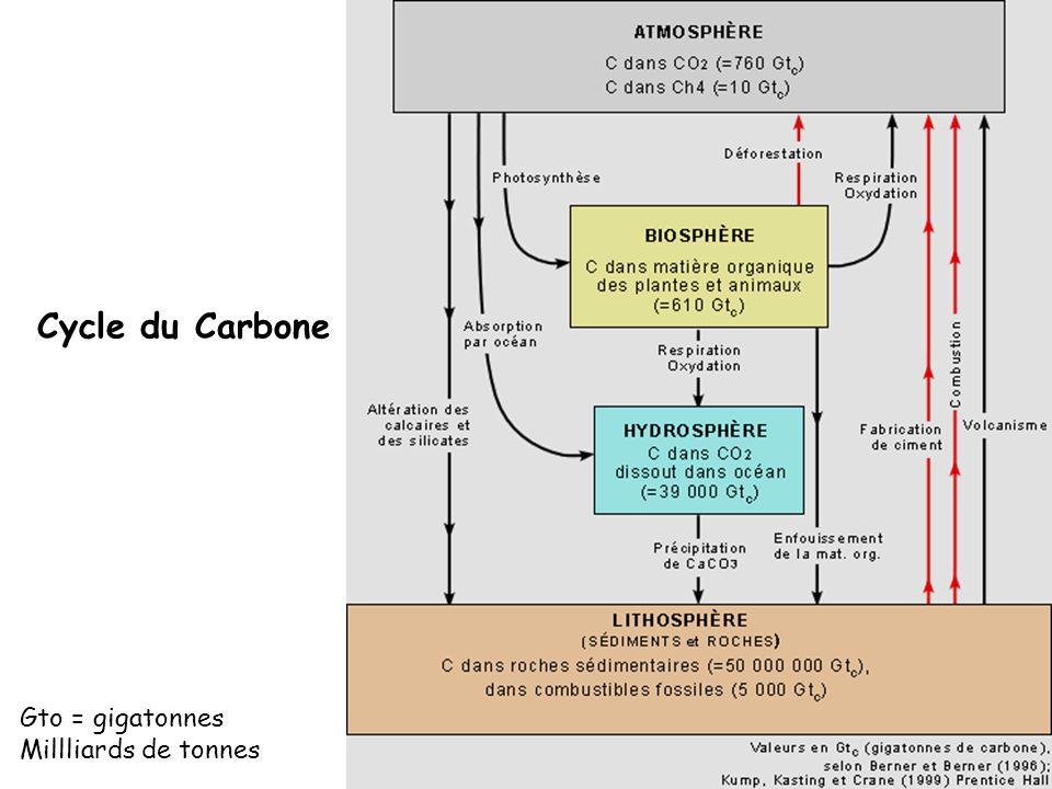 Cycle du Carbone Gto = gigatonnes Millliards de tonnes