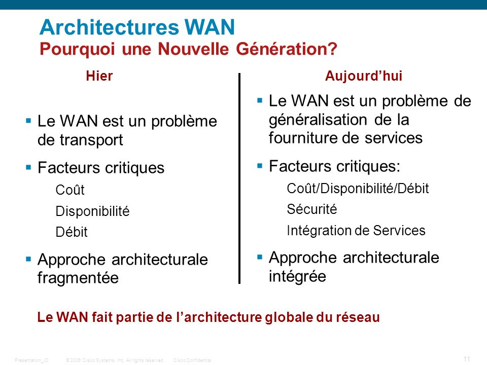 © 2006 Cisco Systems, Inc. All rights reserved.Cisco ConfidentialPresentation_ID 11 Architectures WAN Pourquoi une Nouvelle Génération? HierAujourdhui