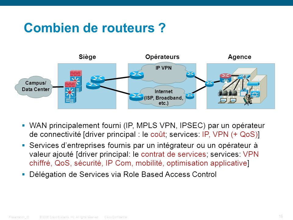 © 2006 Cisco Systems, Inc. All rights reserved.Cisco ConfidentialPresentation_ID 16 SiègeAgenceOpérateurs Campus/ Data Center Internet (ISP, Broadband