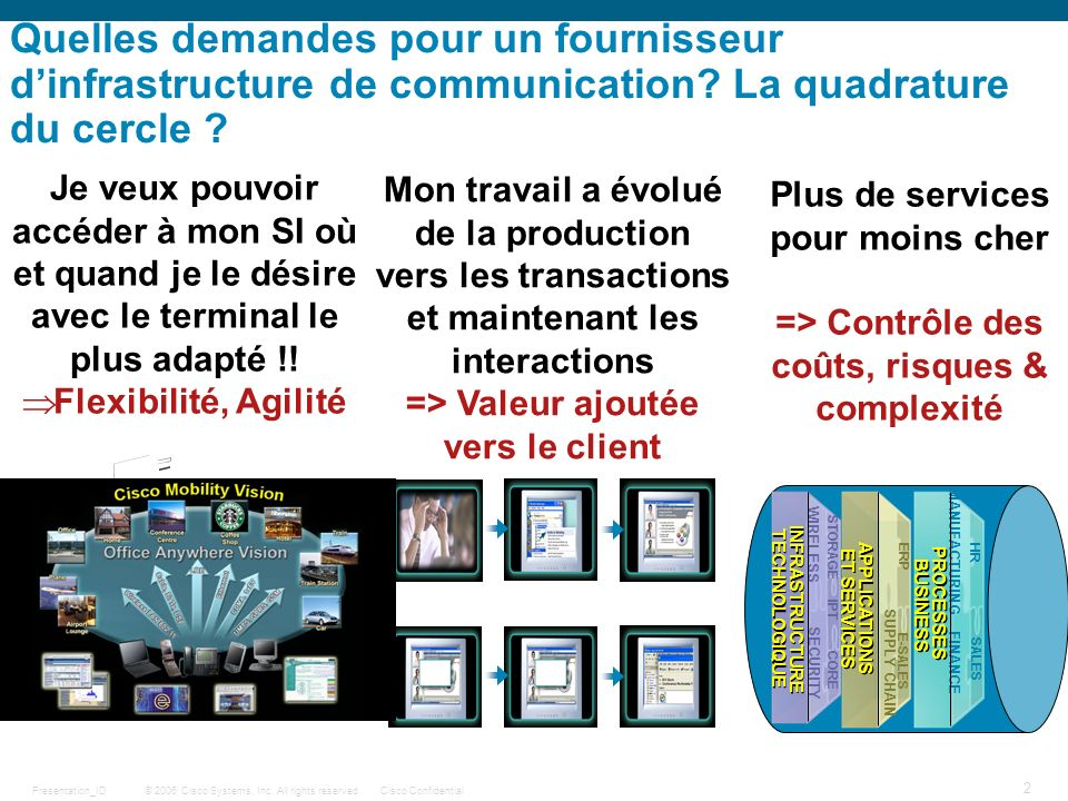 © 2006 Cisco Systems, Inc. All rights reserved.Cisco ConfidentialPresentation_ID 2 Quelles demandes pour un fournisseur dinfrastructure de communicati