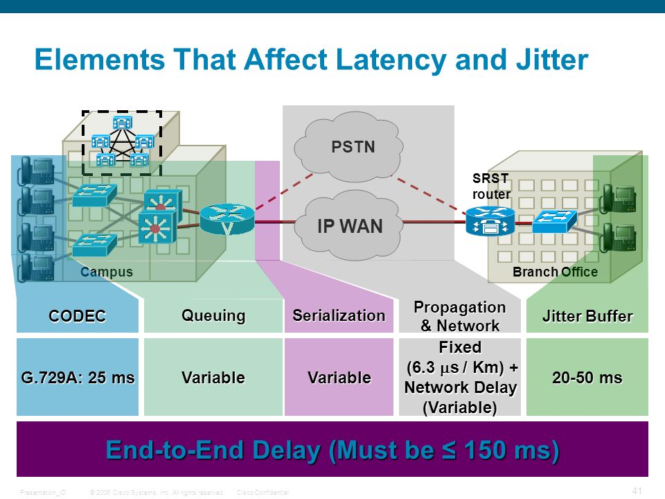 © 2006 Cisco Systems, Inc. All rights reserved.Cisco ConfidentialPresentation_ID 41 Elements That Affect Latency and Jitter Campus Branch Office SRST