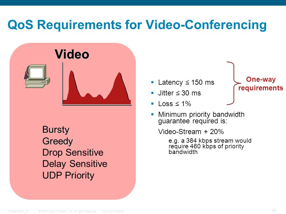 © 2006 Cisco Systems, Inc. All rights reserved.Cisco ConfidentialPresentation_ID 45 QoS Requirements for Video-Conferencing Latency 150 ms Jitter 30 m