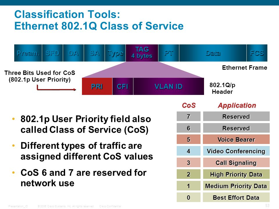 © 2006 Cisco Systems, Inc. All rights reserved.Cisco ConfidentialPresentation_ID 53 Classification Tools: Ethernet 802.1Q Class of Service TAG 4 bytes