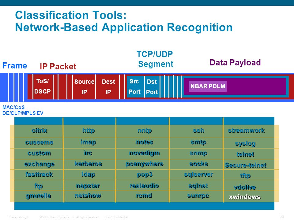 © 2006 Cisco Systems, Inc. All rights reserved.Cisco ConfidentialPresentation_ID 56 Classification Tools: Network-Based Application Recognition DATA F