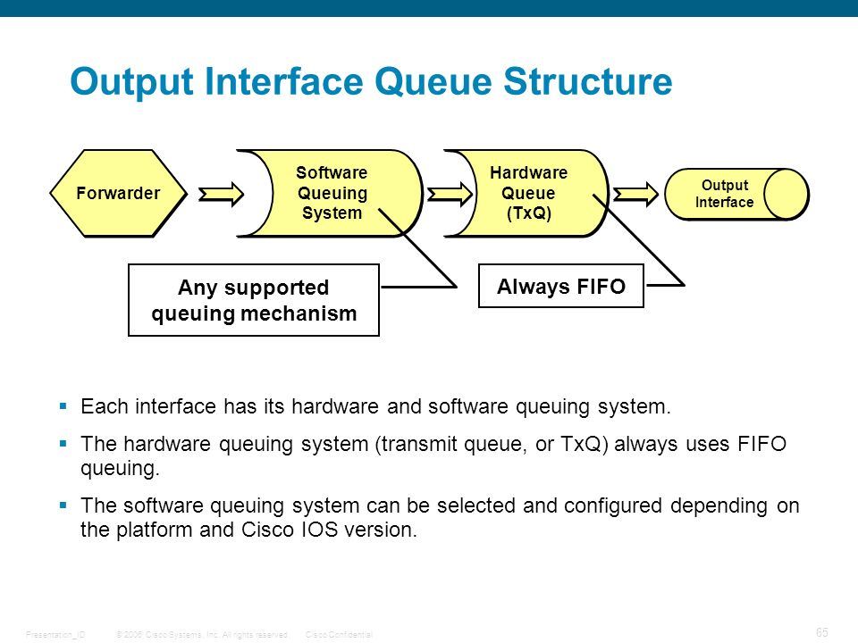 © 2006 Cisco Systems, Inc. All rights reserved.Cisco ConfidentialPresentation_ID 65 Hardware Queue (TxQ) Hardware Queue (TxQ) Software Queuing System