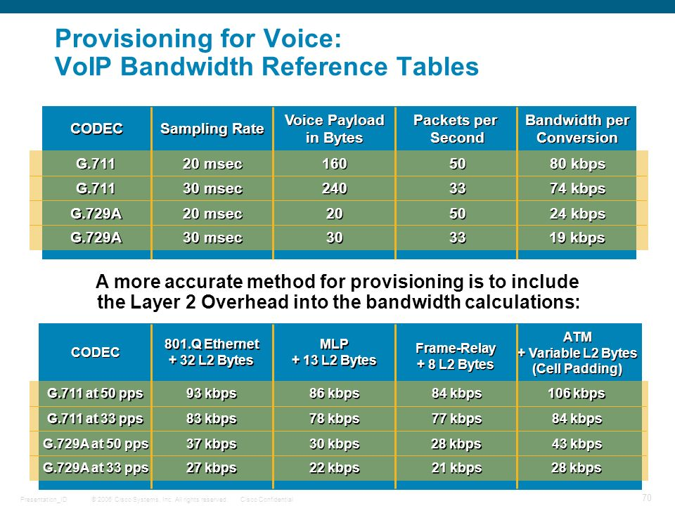 © 2006 Cisco Systems, Inc. All rights reserved.Cisco ConfidentialPresentation_ID 70 Provisioning for Voice: VoIP Bandwidth Reference Tables CODEC Samp