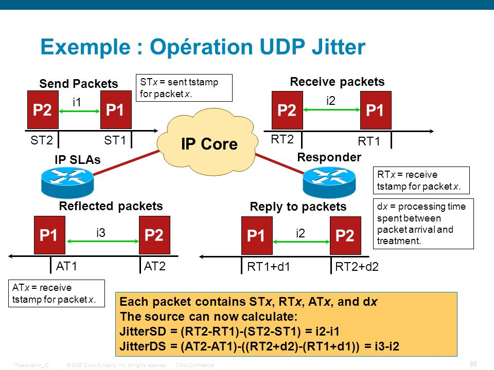 © 2006 Cisco Systems, Inc. All rights reserved.Cisco ConfidentialPresentation_ID 88 Exemple : Opération UDP Jitter IP SLAs RTx = receive tstamp for pa