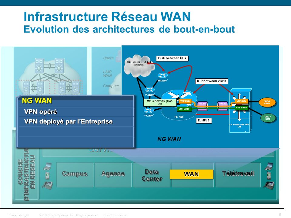 © 2006 Cisco Systems, Inc. All rights reserved.Cisco ConfidentialPresentation_ID 9 CampusCampus AgenceAgence Data Center MAN/WANMAN/WAN TélétravailTél