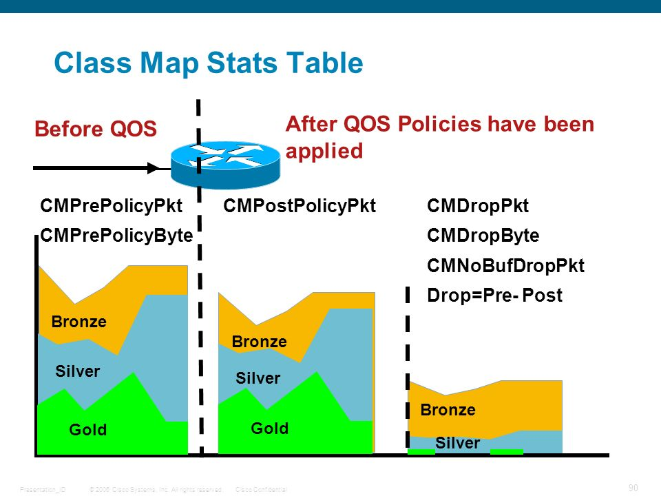 © 2006 Cisco Systems, Inc. All rights reserved.Cisco ConfidentialPresentation_ID 90 Class Map Stats Table CMPrePolicyPkt CMPrePolicyByte Bronze Silver