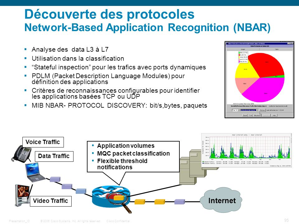 © 2006 Cisco Systems, Inc. All rights reserved.Cisco ConfidentialPresentation_ID 95 Découverte des protocoles Network-Based Application Recognition (N