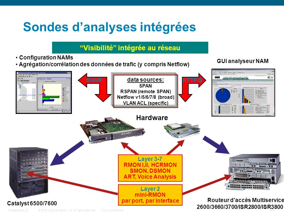 © 2006 Cisco Systems, Inc. All rights reserved.Cisco ConfidentialPresentation_ID 96 Sondes danalyses intégrées HTTP/SSNMP Hardware Configuration NAMs