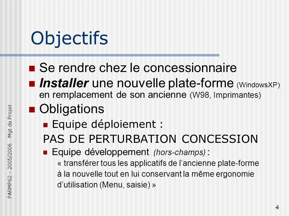 PARMP62 – 2005/2006 Mgt de Projet 4 Objectifs Se rendre chez le concessionnaire Installer une nouvelle plate-forme (WindowsXP) en remplacement de son ancienne (W98, Imprimantes) Obligations Equipe déploiement : PAS DE PERTURBATION CONCESSION Equipe développement (hors-champs) : « transférer tous les applicatifs de lancienne plate-forme à la nouvelle tout en lui conservant la même ergonomie dutilisation (Menu, saisie) »