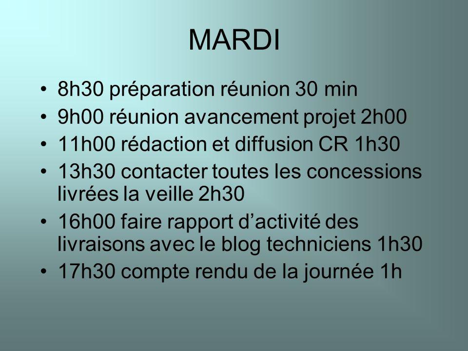 MARDI 8h30 préparation réunion 30 min 9h00 réunion avancement projet 2h00 11h00 rédaction et diffusion CR 1h30 13h30 contacter toutes les concessions