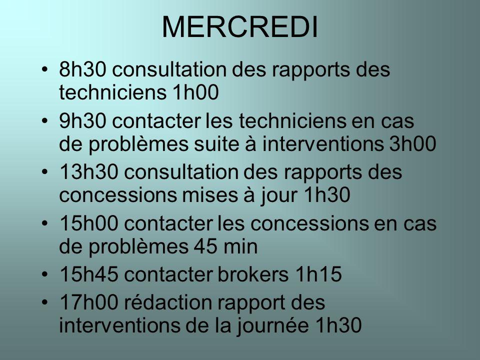 MERCREDI 8h30 consultation des rapports des techniciens 1h00 9h30 contacter les techniciens en cas de problèmes suite à interventions 3h00 13h30 consu