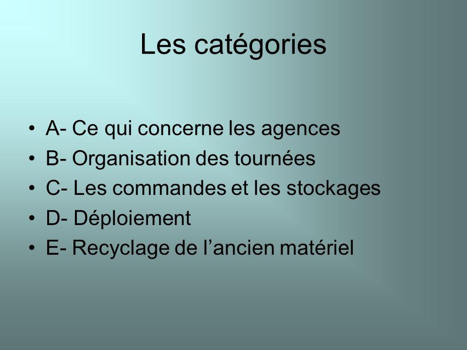 Les catégories A- Ce qui concerne les agences B- Organisation des tournées C- Les commandes et les stockages D- Déploiement E- Recyclage de lancien ma