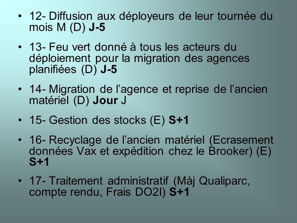 12- Diffusion aux déployeurs de leur tournée du mois M (D) J-5 13- Feu vert donné à tous les acteurs du déploiement pour la migration des agences plan