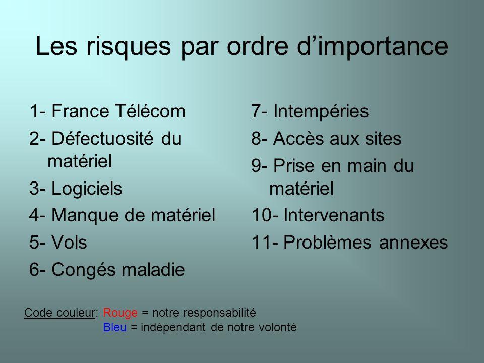 Les risques par ordre dimportance 1- France Télécom 2- Défectuosité du matériel 3- Logiciels 4- Manque de matériel 5- Vols 6- Congés maladie 7- Intemp