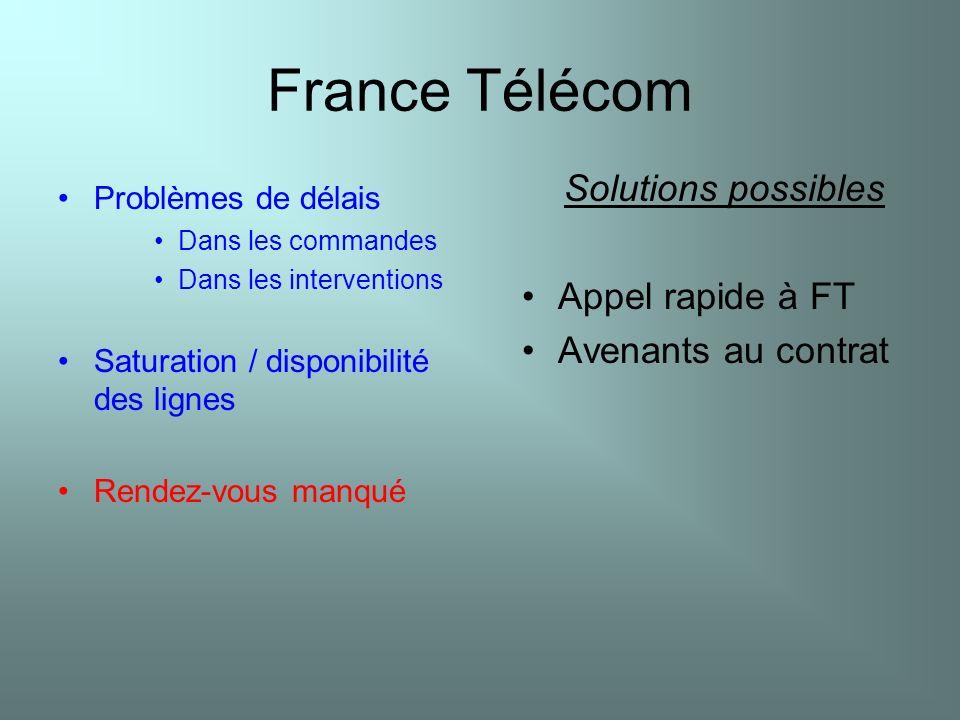 France Télécom Problèmes de délais Dans les commandes Dans les interventions Saturation / disponibilité des lignes Rendez-vous manqué Solutions possib