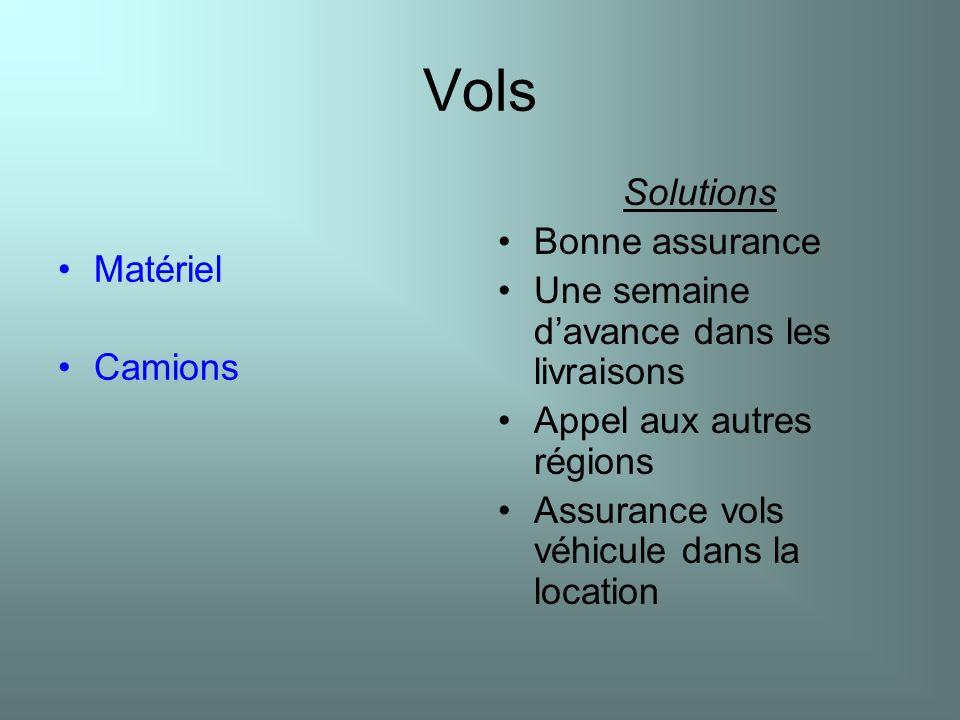 Vols Matériel Camions Solutions Bonne assurance Une semaine davance dans les livraisons Appel aux autres régions Assurance vols véhicule dans la locat