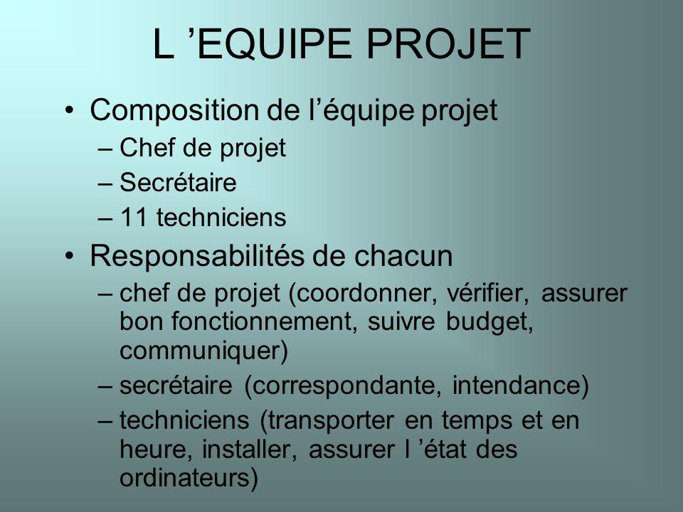 L EQUIPE PROJET Composition de léquipe projet –Chef de projet –Secrétaire –11 techniciens Responsabilités de chacun –chef de projet (coordonner, vérif