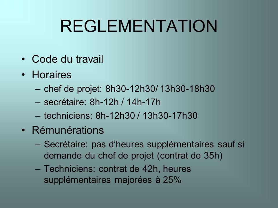 REGLEMENTATION Code du travail Horaires –chef de projet: 8h30-12h30/ 13h30-18h30 –secrétaire: 8h-12h / 14h-17h –techniciens: 8h-12h30 / 13h30-17h30 Ré