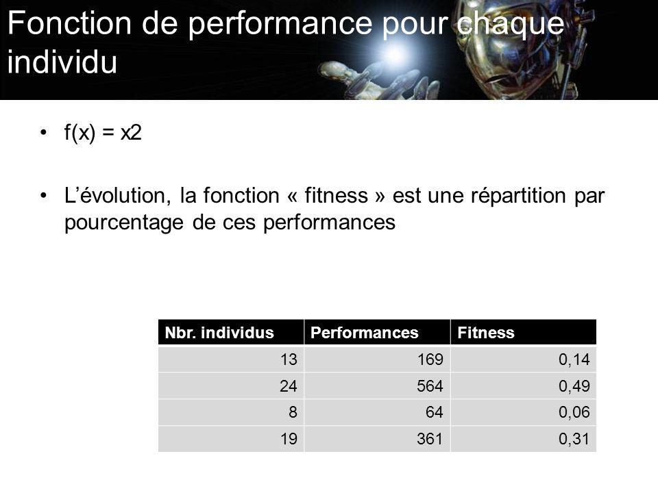 Fonction de performance pour chaque individu f(x) = x2 Lévolution, la fonction « fitness » est une répartition par pourcentage de ces performances Nbr