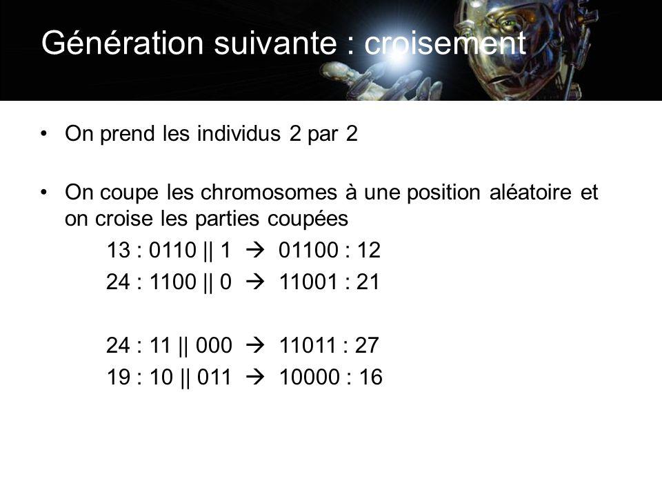 On prend les individus 2 par 2 On coupe les chromosomes à une position aléatoire et on croise les parties coupées 13 : 0110 || 1 01100 : 12 24 : 1100