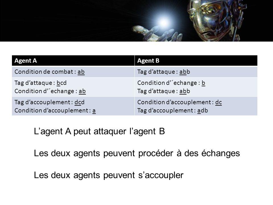 Agent AAgent B Condition de combat : abTag dattaque : abb Tag dattaque : bcd Condition d´echange : ab Condition d´echange : b Tag dattaque : abb Tag d