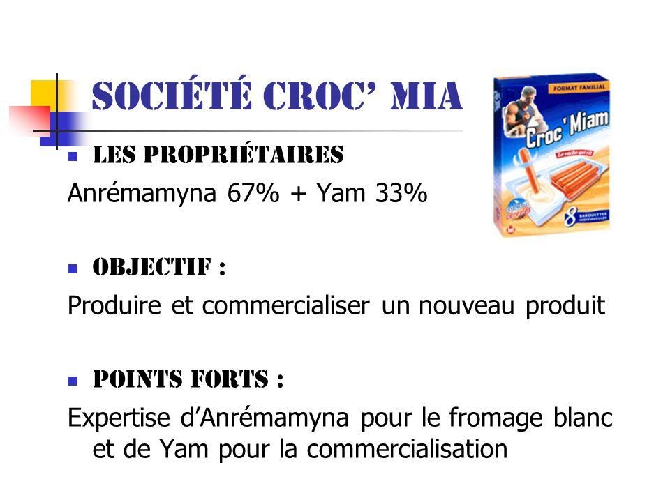 Société Croc Miam Les propriétaires Anrémamyna 67% + Yam 33% Objectif : Produire et commercialiser un nouveau produit Points forts : Expertise dAnréma