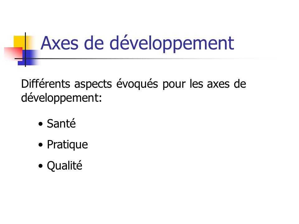 Axes de développement Différents aspects évoqués pour les axes de développement: Santé Pratique Qualité