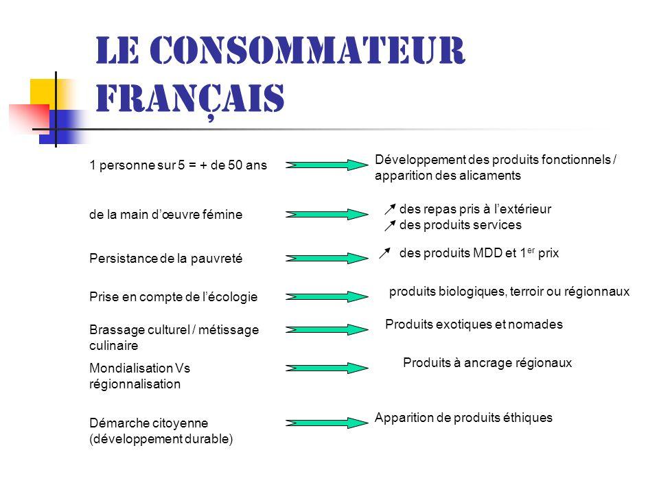 Le consommateur français 1 personne sur 5 = + de 50 ans Développement des produits fonctionnels / apparition des alicaments de la main dœuvre fémine d