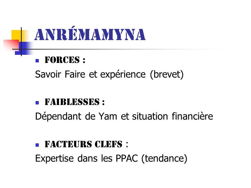 Anrémamyna Forces : Savoir Faire et expérience (brevet) Faiblesses : Dépendant de Yam et situation financière Facteurs clefs : Expertise dans les PPAC