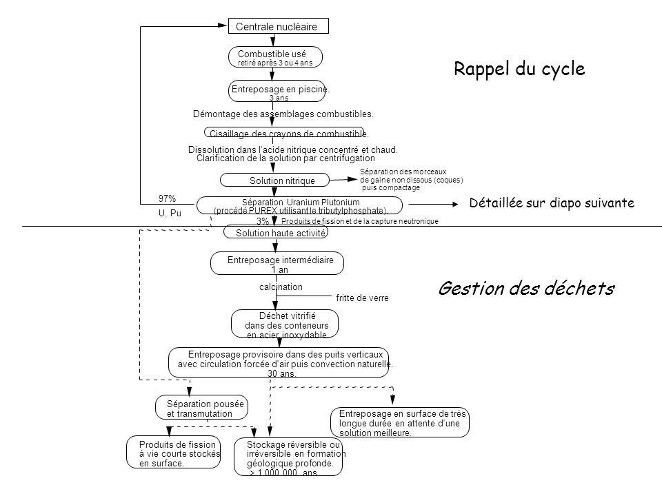 Rappel du cycle Gestion des déchets Détaillée sur diapo suivante