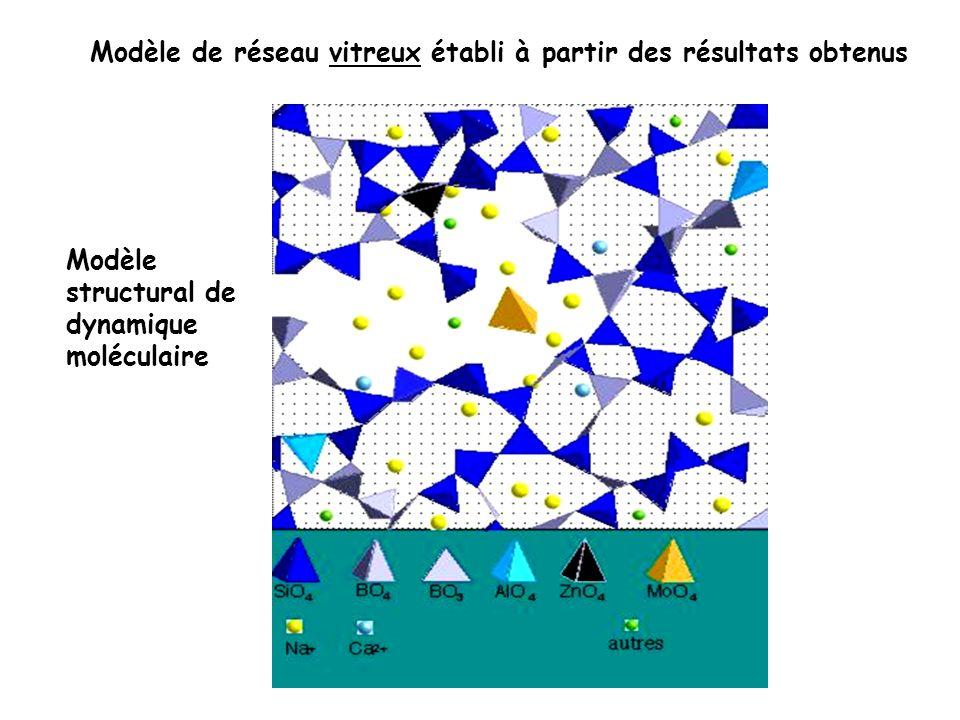 Modèle de réseau vitreux établi à partir des résultats obtenus Modèle structural de dynamique moléculaire