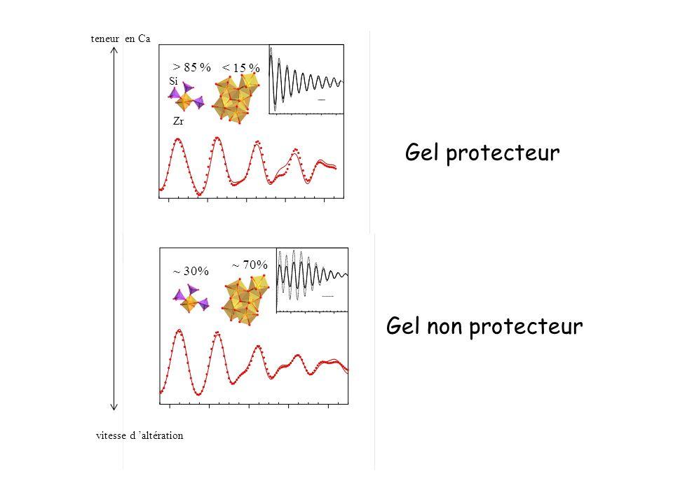 > 85 % < 15 % Si Zr ~ 30% ~ 70% teneur en Ca vitesse d altération Gel protecteur Gel non protecteur
