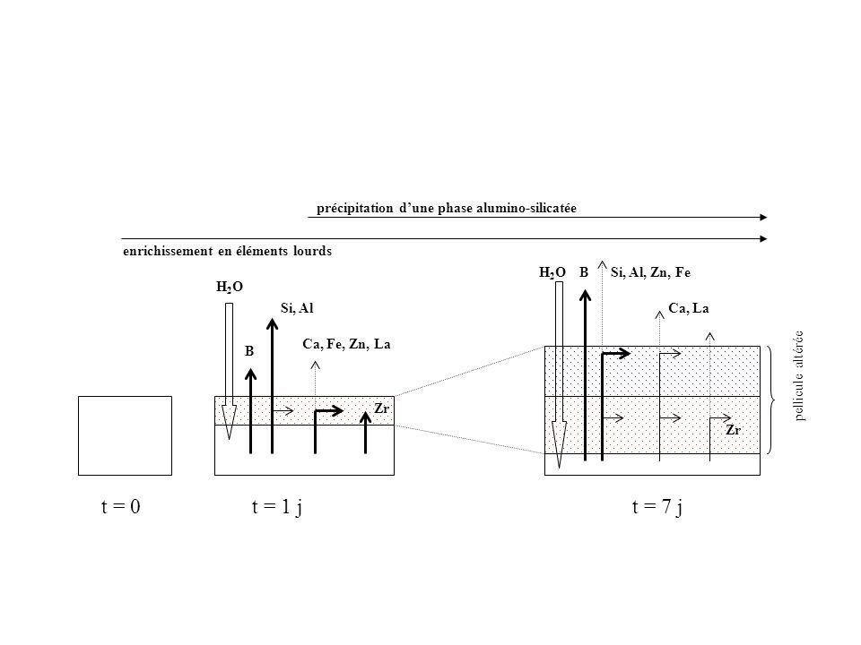 t = 0t = 1 jt = 7 j B Si, Al Ca, Fe, Zn, La H2OH2O BSi, Al, Zn, Fe Ca, La H2OH2O pellicule altérée enrichissement en éléments lourds précipitation dun