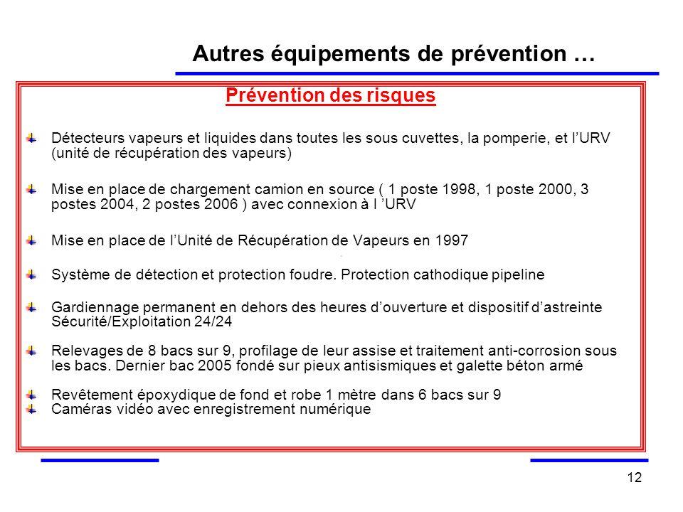 12 Prévention des risques Détecteurs vapeurs et liquides dans toutes les sous cuvettes, la pomperie, et lURV (unité de récupération des vapeurs) Mise