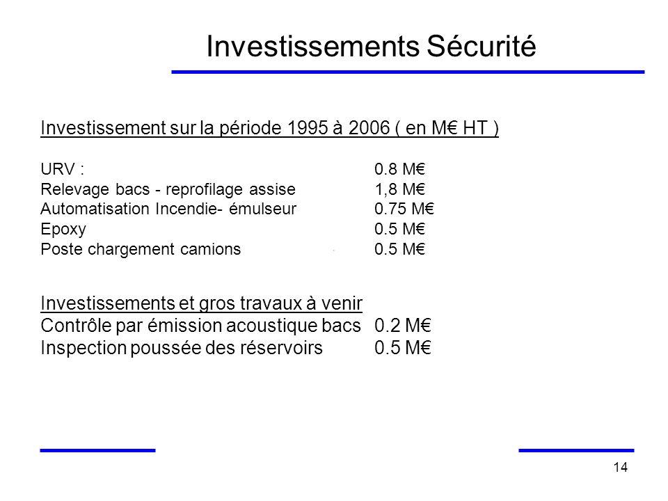 14 Investissements Sécurité Investissement sur la période 1995 à 2006 ( en M HT ) URV :0.8 M Relevage bacs - reprofilage assise1,8 M Automatisation In