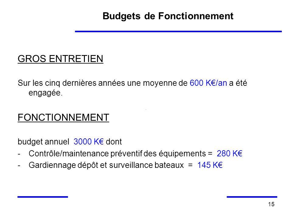 15 Budgets de Fonctionnement GROS ENTRETIEN Sur les cinq dernières années une moyenne de 600 K/an a été engagée. FONCTIONNEMENT budget annuel 3000 K d