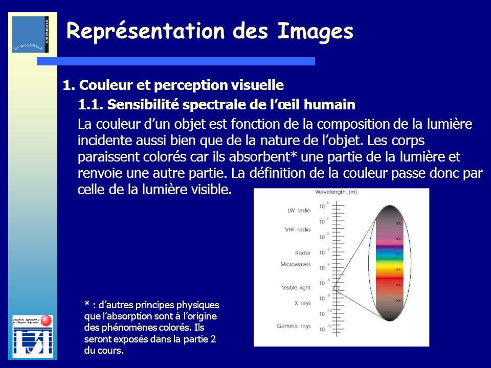 Laboratoire dInformatique et dImagerie Industrielle 1. Couleur et perception visuelle 1.1. Sensibilité spectrale de lœil humain La couleur dun objet e