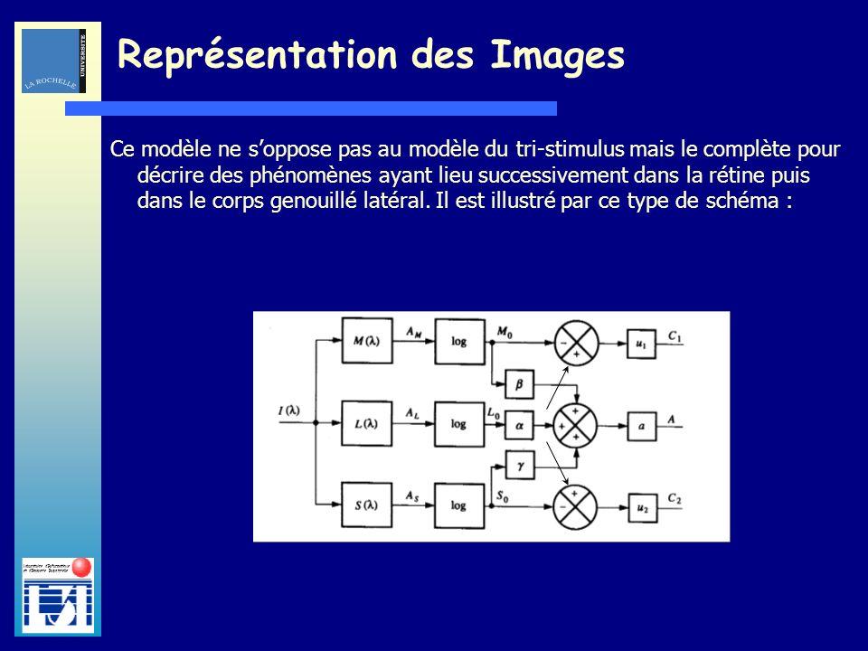 Laboratoire dInformatique et dImagerie Industrielle Ce modèle ne soppose pas au modèle du tri-stimulus mais le complète pour décrire des phénomènes ay