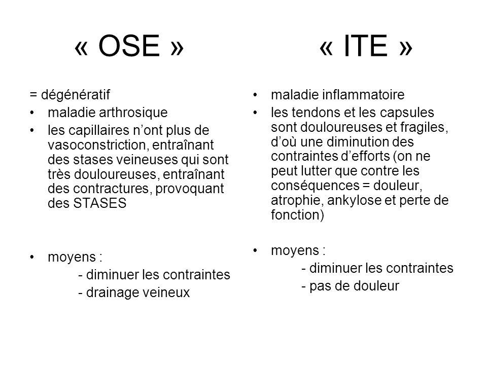 « OSE » « ITE » = dégénératif maladie arthrosique les capillaires nont plus de vasoconstriction, entraînant des stases veineuses qui sont très douloureuses, entraînant des contractures, provoquant des STASES moyens : - diminuer les contraintes - drainage veineux maladie inflammatoire les tendons et les capsules sont douloureuses et fragiles, doù une diminution des contraintes defforts (on ne peut lutter que contre les conséquences = douleur, atrophie, ankylose et perte de fonction) moyens : - diminuer les contraintes - pas de douleur