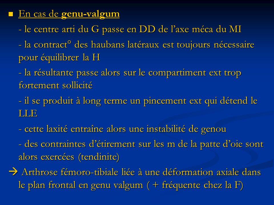 En cas de genu-valgum En cas de genu-valgum - le centre arti du G passe en DD de laxe méca du MI - la contract° des haubans latéraux est toujours néce